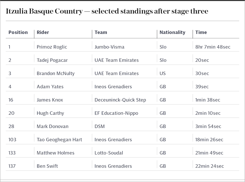 Itzulia Basque Country — selected standings after stage three
