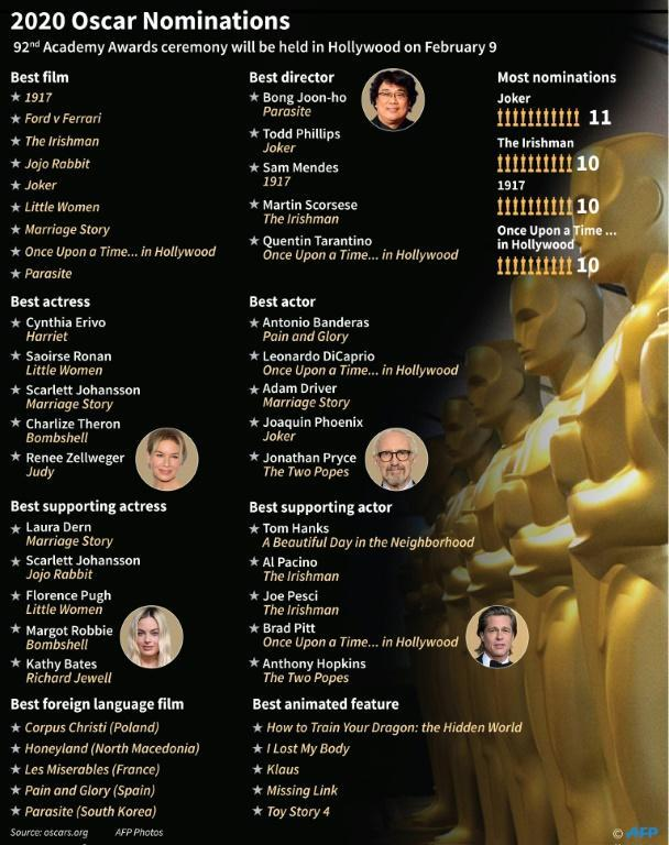 The major nominations for the 2020 Oscars (AFP Photo/Jonathan WALTER)