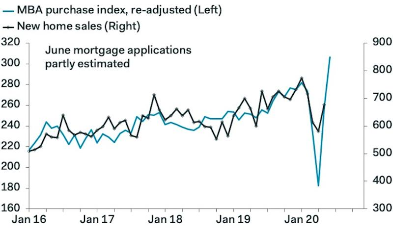 New home sales rebounded in May, backing up the surge in mortgage applications as a sign the housing market has strengthened considerably over the last several weeks. (Source: Pantheon Macroeconomics)