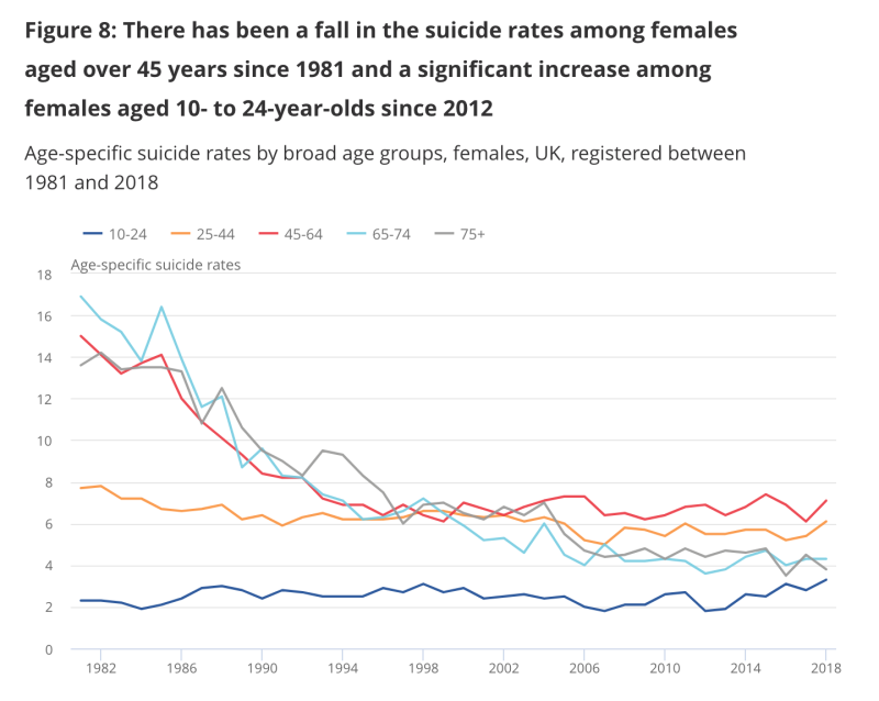 Suicide rates among young females have surged over the past 15 years. (ONS)