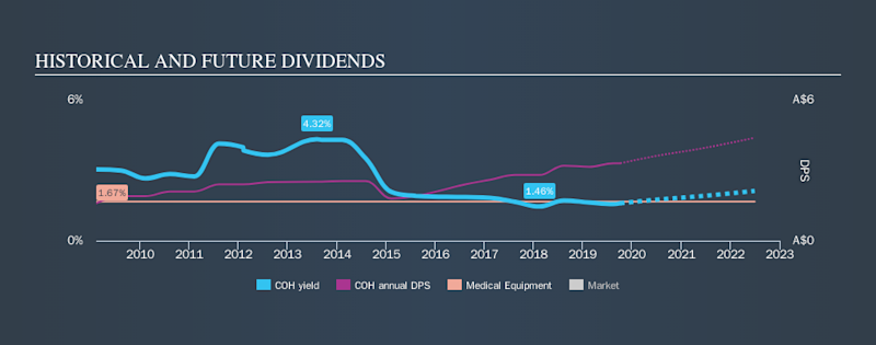 ASX:COH Historical Dividend Yield, October 5th 2019