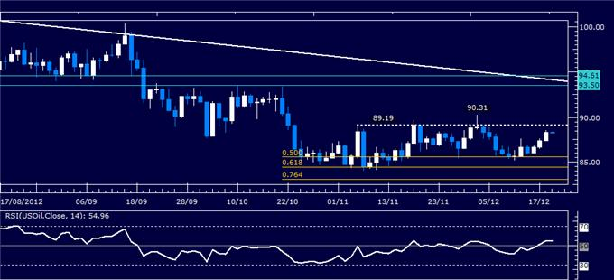 Forex_Analysis_US_Dollar_Holds_Support_Despite_Sharp_SP_500_Recovery_body_Picture_1.png, Forex Analysis: US Dollar Holds Support Despite Sharp S&P 500 Recovery