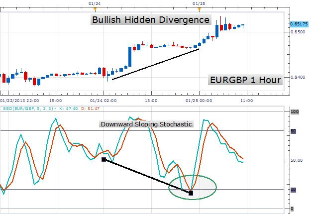 Learn_Forex_Trade_Stochastics_With_Hidden_Divergence_body_Picture_1.png, Learn Forex: Trade Stochastics With Hidden Divergence