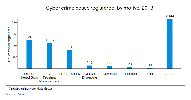 Indian Cyber Crime Soars 350% in 3 Years