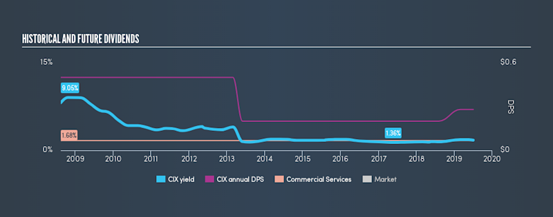 AMEX:CIX Historical Dividend Yield, July 3rd 2019