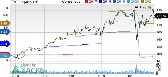 Stryker Corporation Price, Consensus and EPS Surprise