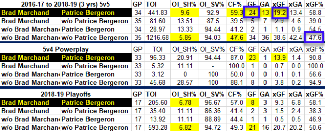 Bergeron and Marchand Playoff Metrics