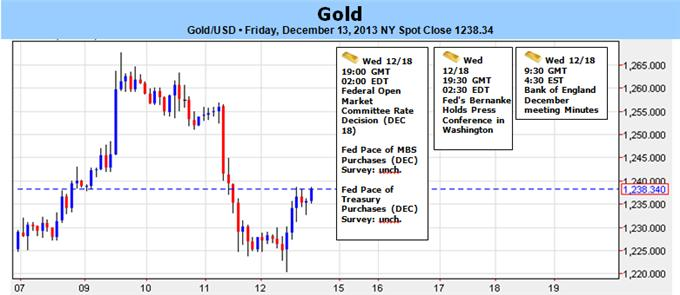 Gold_Outlook_Hinges_on_FOMC-_Taper_Talk_to_Drive_Prices_body_Picture_1.png, Gold Outlook Hinges on FOMC- Taper Talk to Drive Prices