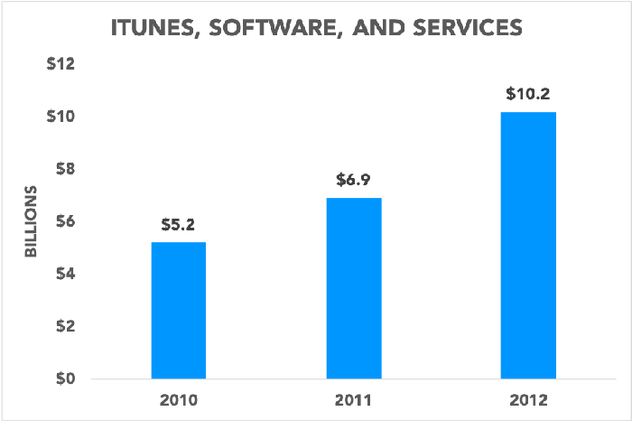 Chart showing iTunes, software, and services revenue for 2010 through 2012