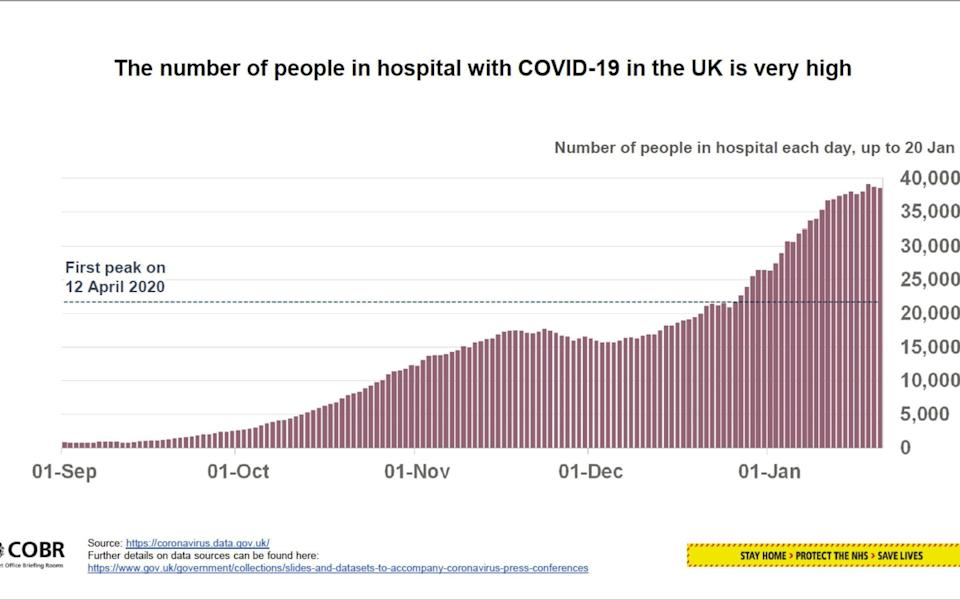 The number of people in hospital with Covid-19 in the UK is still very high