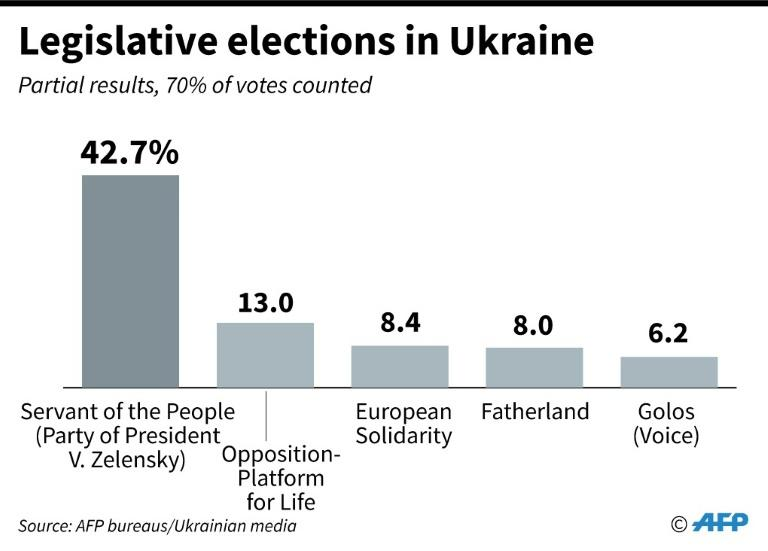 Provisional results of legislative elections in Ukraine with 70% of the votes counted