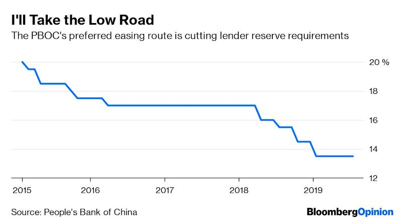 (Bloomberg Opinion) -- Long before the Federal Reserve signaled interest-rate cuts were coming, China's central bank was busy fiddling with an intricate dashboard of monetary-policy dials to boost growth.In 2018, the People's Bank of China started cutting the amount of money banks are required to hold, and has been carefully adding liquidity to the system to encourage lending. Beijing has also turned to fiscal policy, lowering taxes and introducing an array of stimulus measures to encourage consumers.Hangovers from past efforts to juice activity explain China's cautious calibration. The last thing officials want is a gush of liquidity that inflates asset prices. This easing is aimed at cushioning the slowdown, not reversing it. Few in Beijing are looking to replicate the glory days of double-digit growth rates notched in the early 2000s.Now that the Fed has pivoted, China's stance looks downright conservative relative to peers in developed and emerging economies. Central banks from Manila to Moscowhave cut interest rates this year; the Fed and the European Central Bank have hinted more arecoming.Whether China will respond by cutting its benchmark lending rate remains an open question. With a deep policy toolkit, officials tend not to rely on the one-year lending rate to boost growth. But even with other options at hand, Beijing would be smart to stick to its measured approach.Opening the stimulus floodgates just a crack shows that China recognizes its larger, older and less-export dominated economy is here to stay. Quarterly GDP numbers are more likely to begin with a 5 in the next few years, than the 6 of the past few or 7 from earlier this decade. In the second quarter, the clip was 6.2% compared with a year earlier, the slowest in almost three decades. The gradual, inexorable downward slope will continue.There's a wistfulness in the portrayal of China's current economic numbers that suggests everything since the 15% growth of early 2007 is a failure. It's easy to