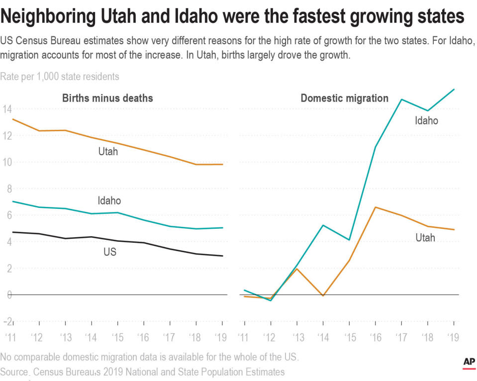 The rates in domestic migration 2011-2019 and the rate in births minus deaths for both Utah and Idaho.