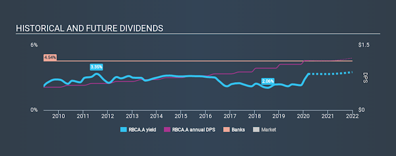 NasdaqGS:RBCA.A Historical Dividend Yield, March 14th 2020