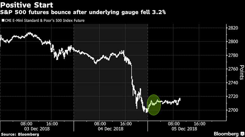 U.S. Stock FuturesRise as China Vows to Implement Trade Truce