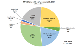 MFNC Composition of Loans June 30, 2020