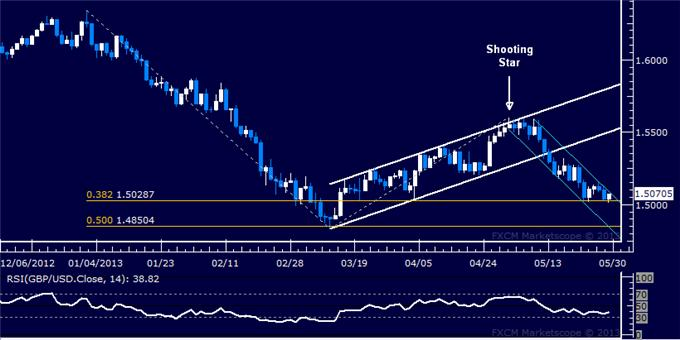 Forex_GBPUSD_Technical_Analysis_05.29.2013_body_Picture_5.png, GBP/USD Technical Analysis 05.29.2013