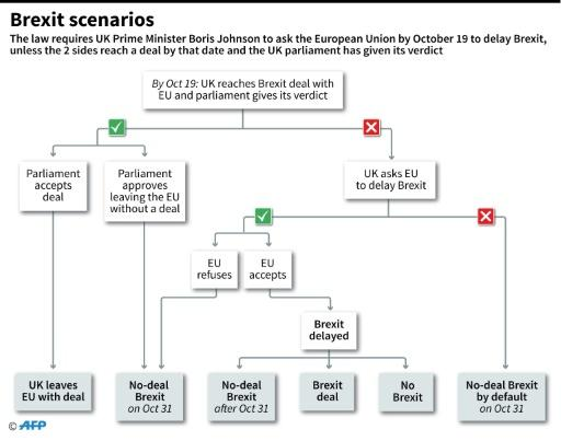 Several scenarios for Brexit are up in the air
