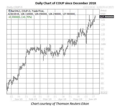 coup stock price chart on june 20