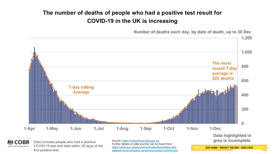 The number of deaths from the virus remains lower than the April peak but is rising. (COBR)