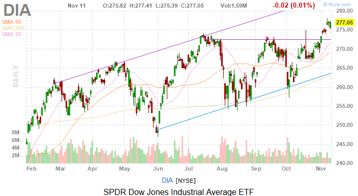 Dow Jones Today: There Were Too Many Headlines to Digest
