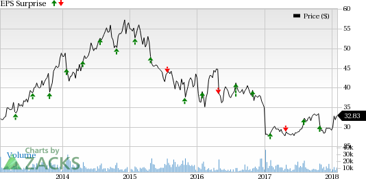 Xerox Corporation Price And Eps Surprise Quote
