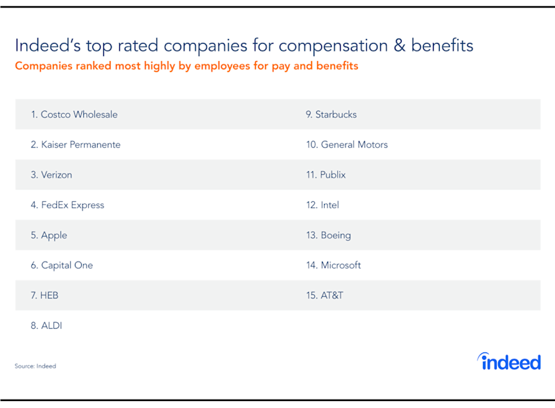 The Top 15 Companies Based On Compensation And Benefits