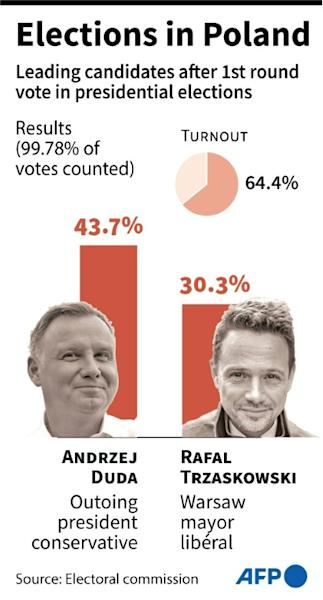 Results of the first round of voting in presidential elections in Poland, according to the electoral commission