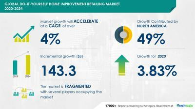 Technavio has announced its latest market research report titled Do-It-Yourself Home Improvement Retailing Market by Product and Geography - Forecast and Analysis 2020-2024