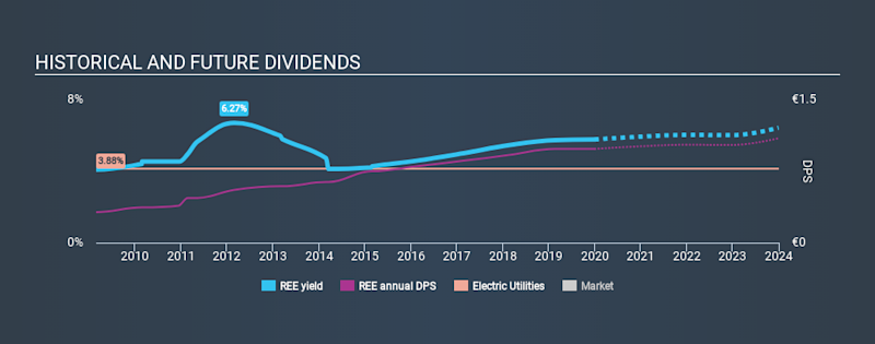BME:REE Historical Dividend Yield, December 30th 2019