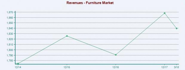 Furniture Stock Outlook: Out of the Woods Soon?