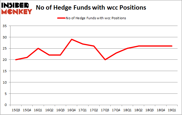 No of Hedge Funds with WCC Positions
