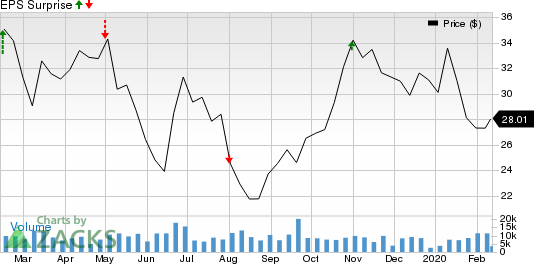 PBF Energy Inc. Price and EPS Surprise
