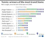 Tennis: winners of the most Grand Slam titles