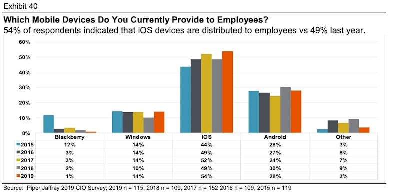 Apple dominates as mobile device of choice for corporate America
