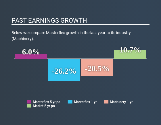 XTRA:MZX Past Earnings Growth May 1st 2020