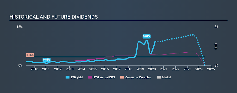 NYSE:ETH Historical Dividend Yield April 3rd 2020