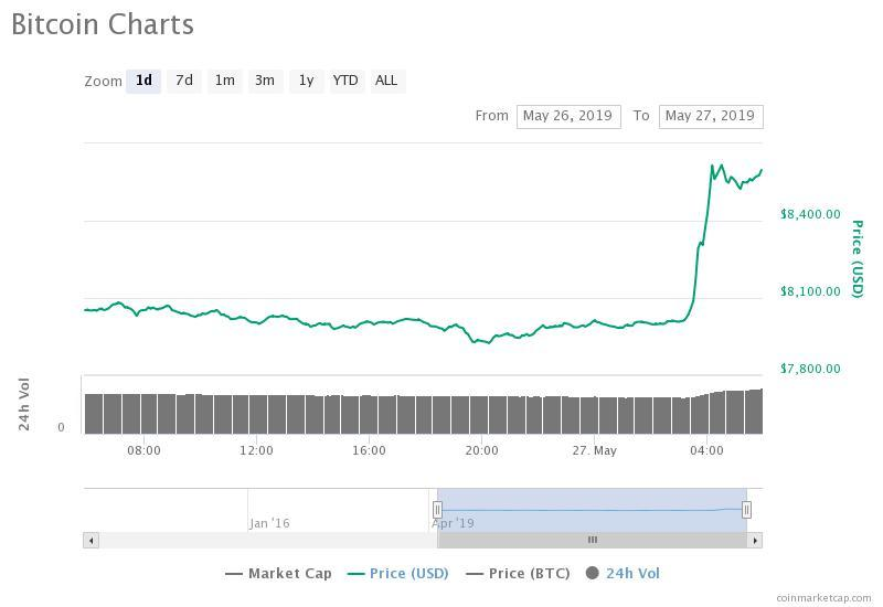 The bitcoin price has surged by $600 in minutes