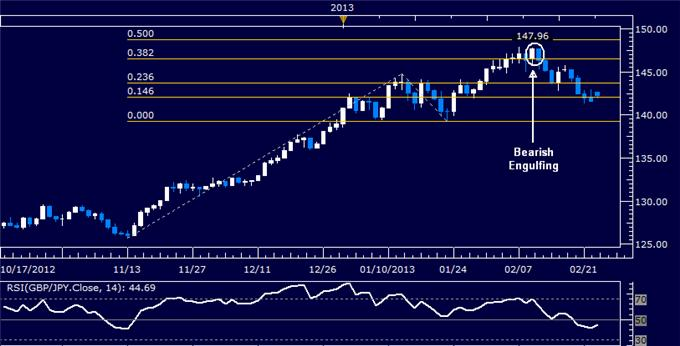 Forex_GBPJPY_Technical_Analysis_02.25.2013_body_Picture_5.png, GBP/JPY Technical Analysis 02.25.2013