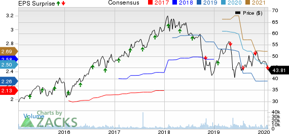 A. O. Smith Corporation Price, Consensus and EPS Surprise