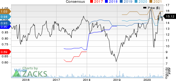 Rambus, Inc. Price and Consensus