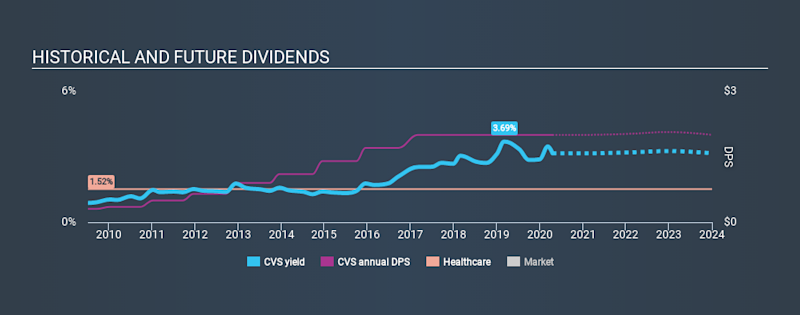 NYSE:CVS Historical Dividend Yield April 19th 2020