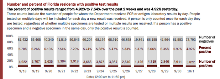 On Friday, Florida's Department of Health reported the results of 77,615 people tested on Thursday. The positivity rate of new cases (people who tested positive for the first time) was 3.77%.