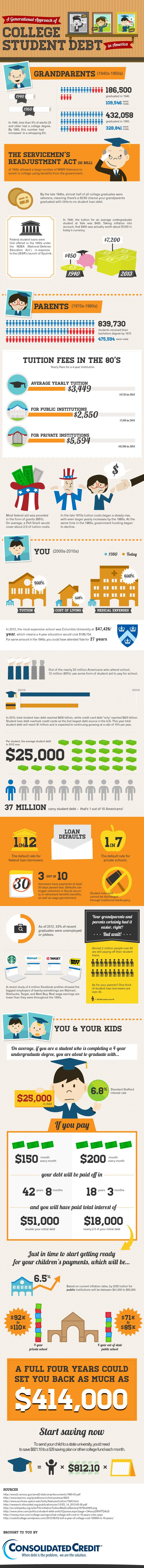 A Generational Approach to Student Loans