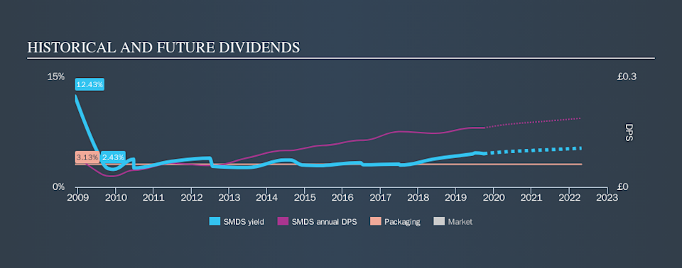 LSE:SMDS Historical Dividend Yield, September 30th 2019