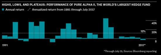 Ray Dalio long-term performance