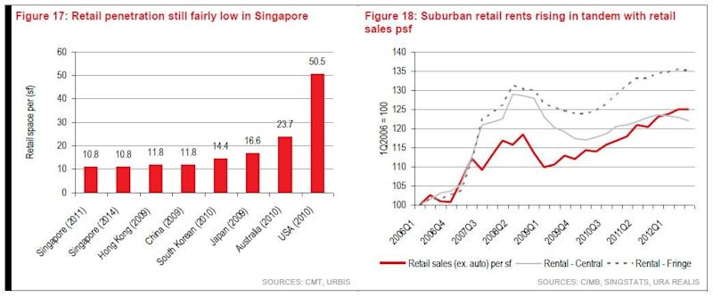 Chart of the Day: Here's proof that retail property is still budding in Singapore