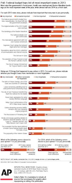 Graphic shows selected results of 2014 New Years Eve poll; 2c x 11 inches; 96.3 mm x 279 mm;