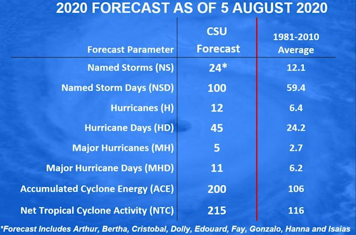 An overview of Colorado State University's 2020 hurricane season forecast as of August 5, 2020. / Credit: CSU