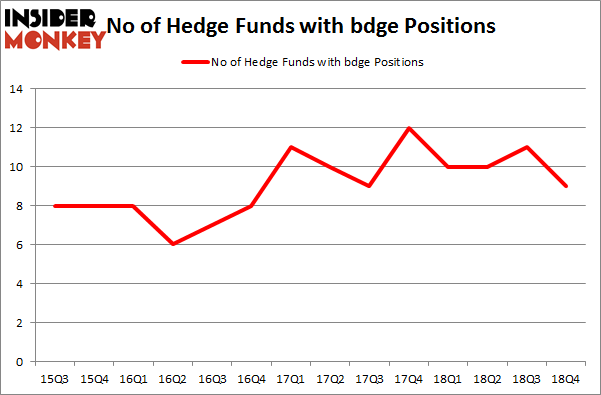 No of Hedge Funds with BDGE Positions